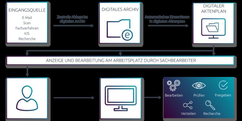 Digitale Akten